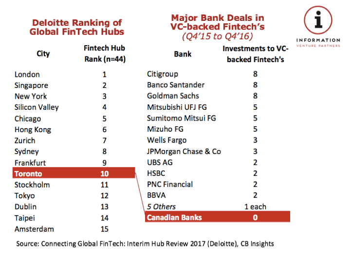 Canada's Rank as a FinTech Hub