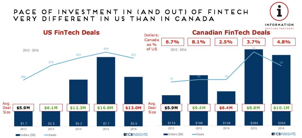 Canada vs U.S. FinTech Investment